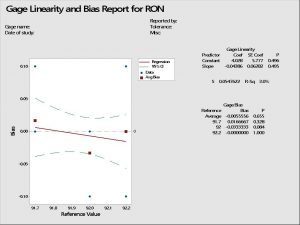 Gage R&R Study results to check biasing