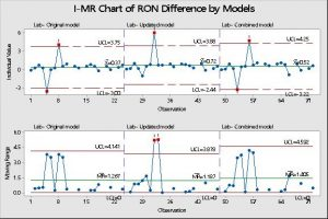 RON difference between Lab and analyzer for different models of online MS analyzer