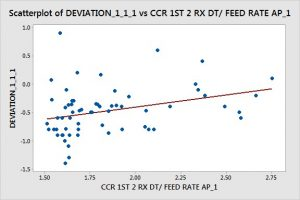 Scatter plot of RON difference and reactor temperature of CCR