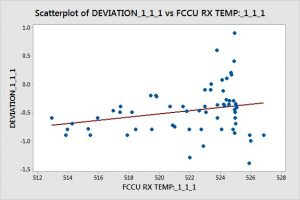 correlation between RON difference and reactor temperature of FCCU