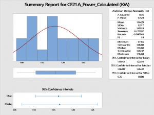 """A graphical representation of """"Energy consumed by CF21A FD fan"""""""