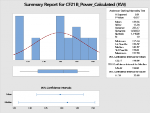 """A graphical representation of """"Energy consumed by CF21B FD fan"""""""