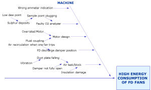 Machine category of Fishbone diagram for high energy consumption of FD fans