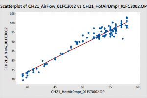 Relationship between hot air damper opening (X-axis) and air flow (Y-axis) for CH21