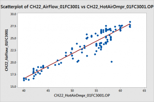 Relationship between hot air damper opening (X-axis) and air flow (Y-axis) for CH22